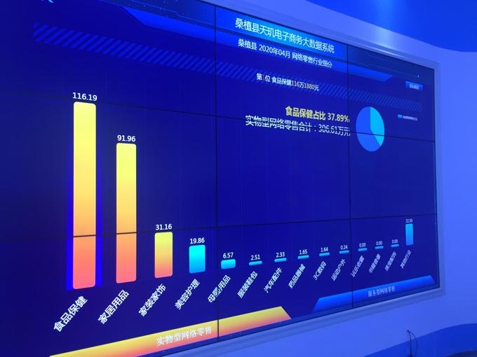 桑植县电子商务公共服务中心的消费扶贫大数据.jpg
